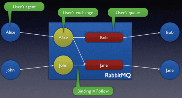 RabbitMQ Message Queue - Software Projects Inc.