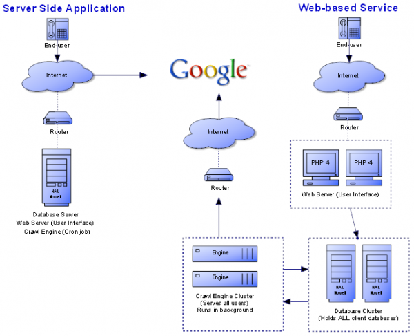 Converting a standalone server application to a web based for Architecture application web